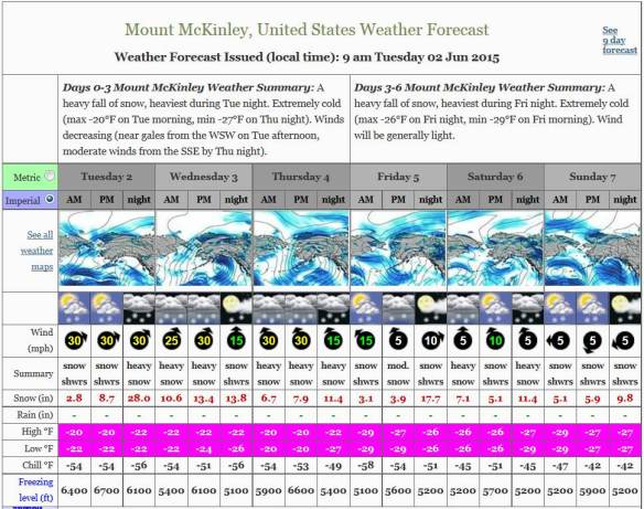 Denali Summit (20k ft) forecast for June 2, 2015 (mountain-forecast.com)